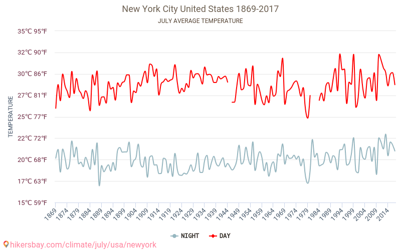 New York City - Climate change 1869 - 2017 Average temperature in New York City over the years. Average Weather in July. hikersbay.com