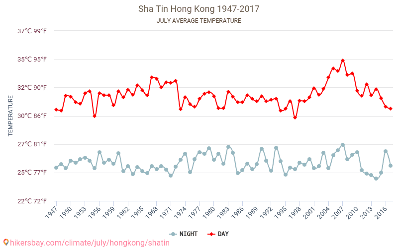 Sha Tin - Klimatické změny 1947 - 2017 Průměrná teplota v Sha Tin v letech. Průměrné počasí v Červenec. hikersbay.com