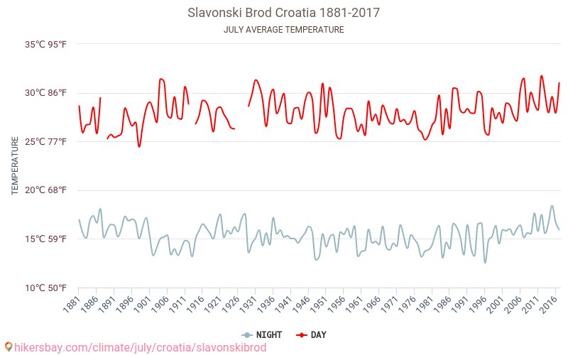 슬라본스키브로드 - 기후 변화 1881 - 2017 수 년에 걸쳐 슬라본스키브로드 에서 평균 온도입니다. 7 월 의 평균 날씨입니다. hikersbay.com