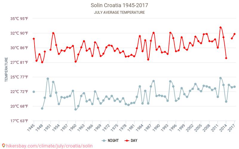 Solin - Biến đổi khí hậu 1945 - 2017 Nhiệt độ trung bình ở Solin trong những năm qua. Thời tiết trung bình ở Tháng 7. hikersbay.com