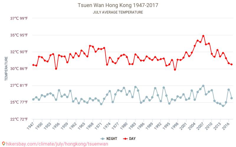 Tsuen Wan - El cambio climático 1947 - 2017 Temperatura media en Tsuen Wan sobre los años. Tiempo promedio en Julio. hikersbay.com