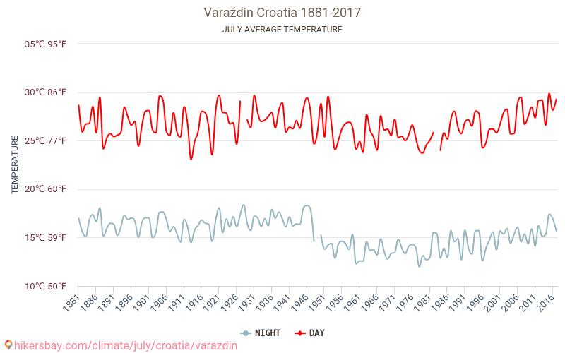 Varaždin - Klimawandel- 1881 - 2017 Durchschnittliche Temperatur im Varaždin im Laufe der Jahre. Durchschnittliche Wetter in Juli. hikersbay.com