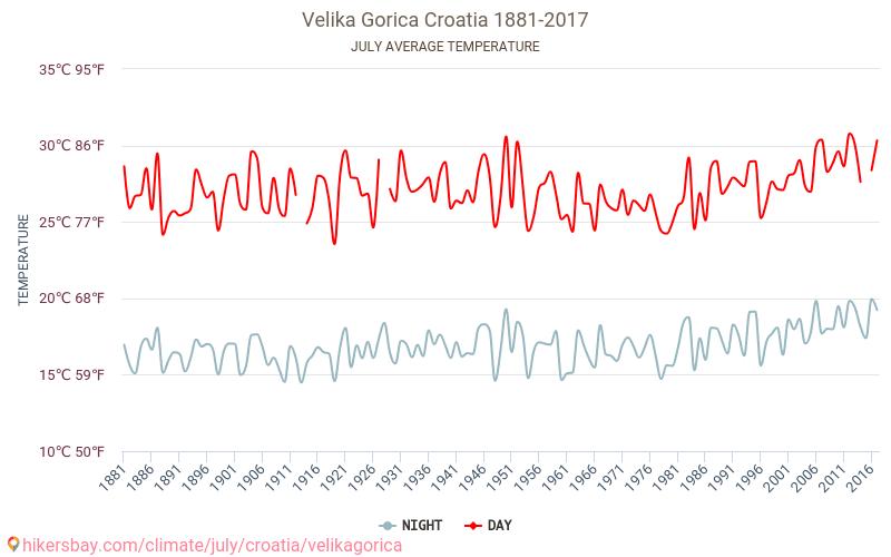 大戈里察 - 气候变化 1881 - 2017 平均温度在 大戈里察 多年来。 7 月 中的平均天气。 hikersbay.com