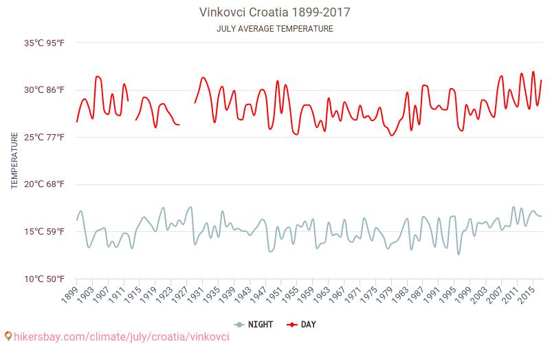 Vinkovci - Klimatförändringarna 1899 - 2017 Medeltemperaturen i Vinkovci under åren. Genomsnittliga vädret i Juli. hikersbay.com
