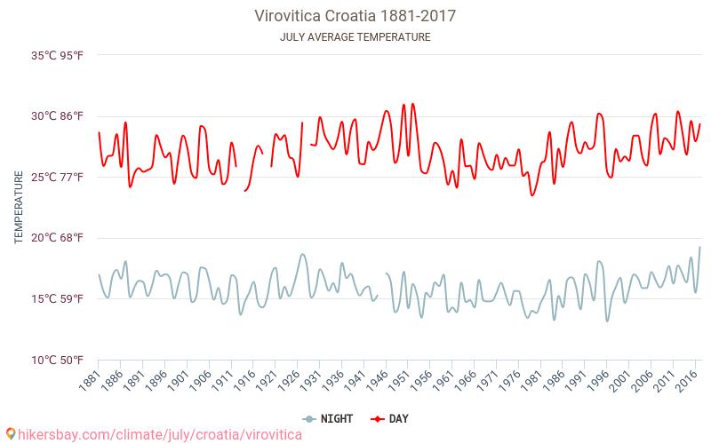 Virovitica - Klimaendringer 1881 - 2017 Gjennomsnittstemperaturen i Virovitica gjennom årene. Gjennomsnittlige været i Juli. hikersbay.com