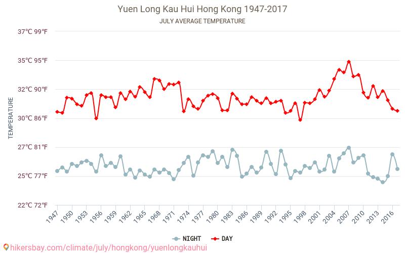 Yuen Long Kau Hui - Klimatförändringarna 1947 - 2017 Medeltemperaturen i Yuen Long Kau Hui under åren. Genomsnittliga vädret i Juli. hikersbay.com