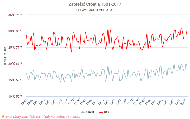 Zaprešić - Klimatförändringarna 1881 - 2017 Medeltemperaturen i Zaprešić under åren. Genomsnittliga vädret i Juli. hikersbay.com