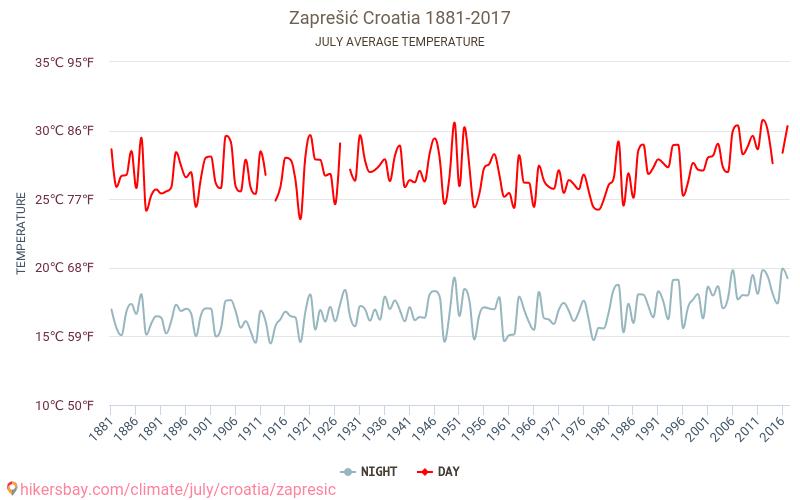 Zaprešić - Климата 1881 - 2017 Средната температура в Zaprešić през годините. Средно време в Юли. hikersbay.com