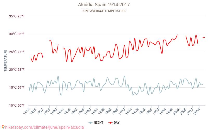 Alcudia - Зміна клімату 1914 - 2017 Середня температура в Alcudia протягом багатьох років. Середній Погодні в червні. hikersbay.com