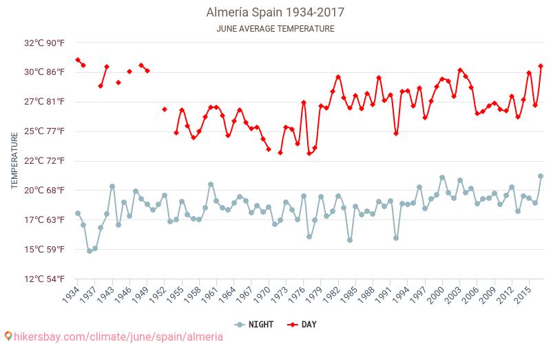 Almería - El cambio climático 1934 - 2017 Temperatura media en Almería sobre los años. Tiempo promedio en Junio. hikersbay.com