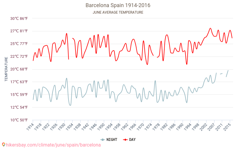 Барселона - Зміна клімату 1914 - 2016 Середня температура в Барселона протягом багатьох років. Середній Погодні в червні. hikersbay.com