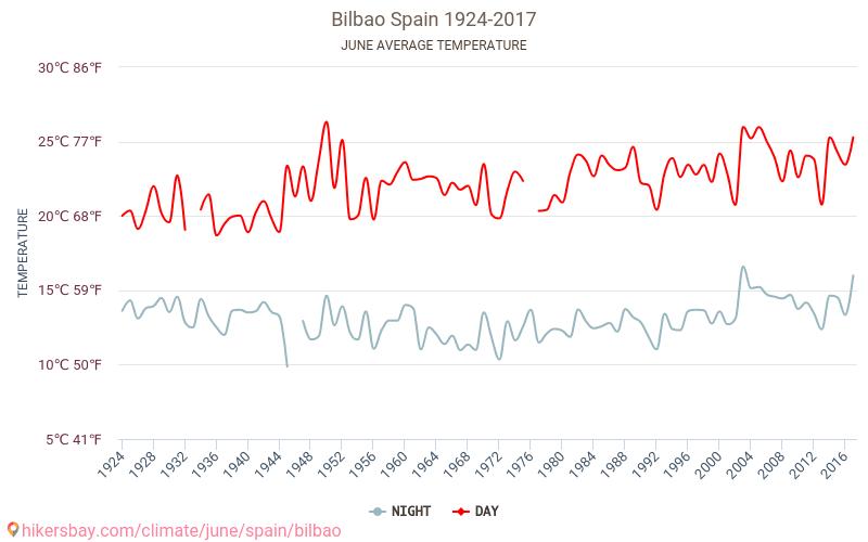 Bilbao - Biến đổi khí hậu 1924 - 2017 Nhiệt độ trung bình ở Bilbao trong những năm qua. Thời tiết trung bình ở Tháng sáu. hikersbay.com