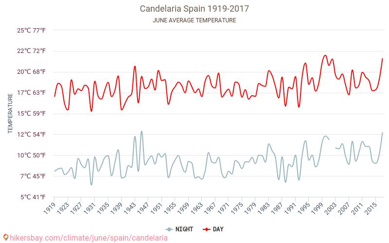 Candelaria - Klimawandel- 1919 - 2017 Durchschnittliche Temperatur im Candelaria im Laufe der Jahre. Durchschnittliche Wetter in Juni. hikersbay.com