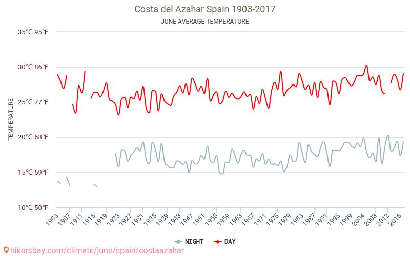 Costa del Azahar - Klimatické změny 1903 - 2017 Průměrná teplota v Costa del Azahar v letech. Průměrné počasí v Červen. hikersbay.com