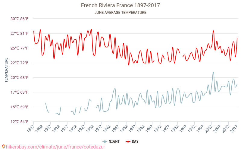 French Riviera - Climate change 1897 - 2017 Average temperature in French Riviera over the years. Average Weather in June. hikersbay.com