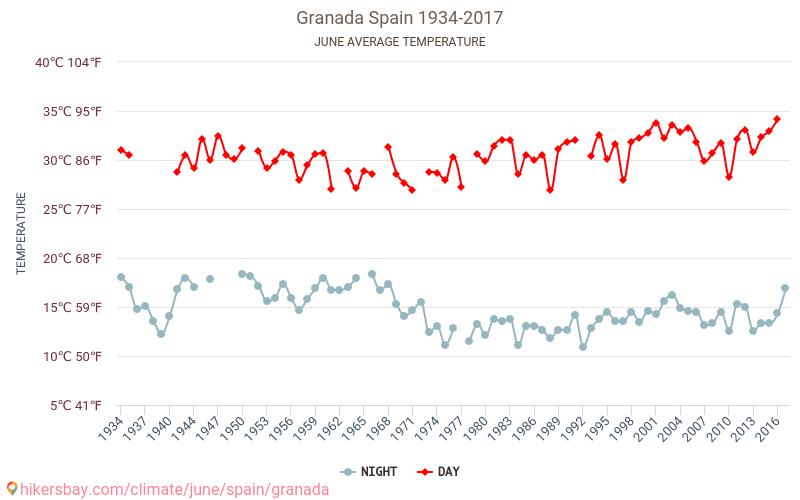 Grenada - Zmiany klimatu 1934 - 2017 Średnie temperatury w Granadzie w ubiegłych latach. Historyczna średnia pogoda w czerwcu. hikersbay.com