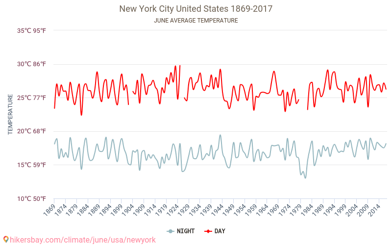 New York City - Climate change 1869 - 2017 Average temperature in New York City over the years. Average Weather in June. hikersbay.com