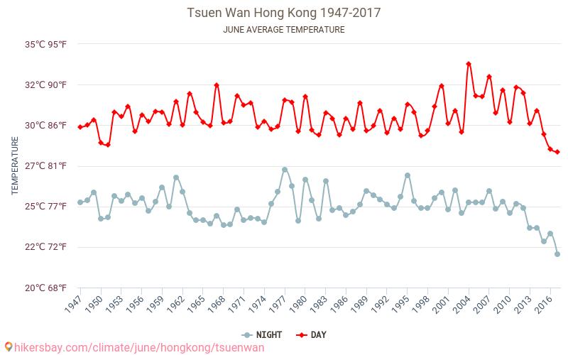Tsuen Wan - Ilmastonmuutoksen 1947 - 2017 Keskilämpötila Tsuen Wan vuoden aikana. Keskimääräinen Sää Kesäkuuta. hikersbay.com