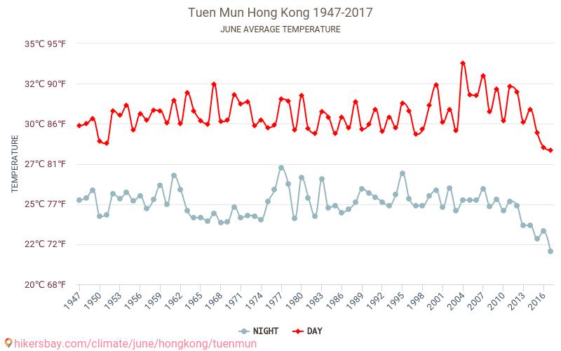 Tuen Mun - Klimaændringer 1947 - 2017 Gennemsnitstemperatur i Tuen Mun gennem årene. Gennemsnitlige vejr i Juni. hikersbay.com