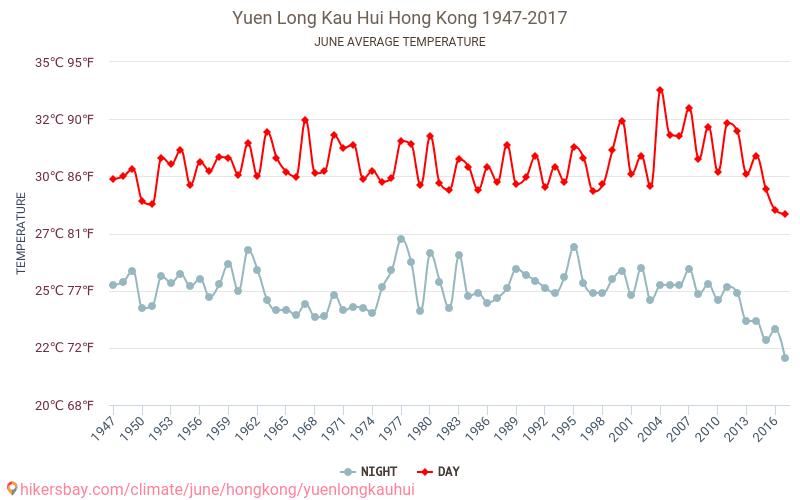 Yuen Long Kau Hui - Klimatförändringarna 1947 - 2017 Medeltemperaturen i Yuen Long Kau Hui under åren. Genomsnittliga vädret i Juni. hikersbay.com