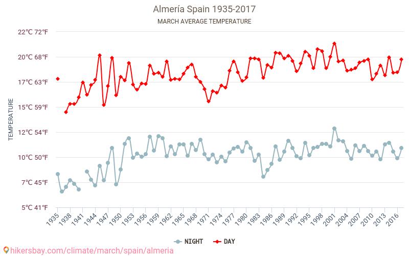 Almería - Klimaatverandering 1935 - 2017 Gemiddelde temperatuur in de Almería door de jaren heen. Het gemiddelde weer in Maart. hikersbay.com