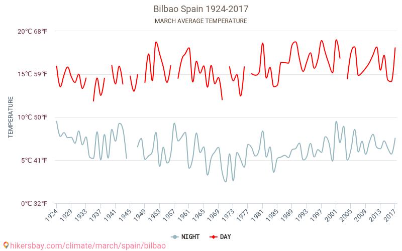 Bilbao - İklim değişikliği 1924 - 2017 Yıl boyunca ortalama sıcaklık Bilbao içinde. Ortalama hava Mart içinde. hikersbay.com