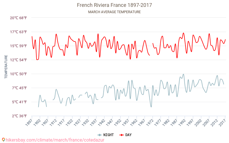 French Riviera - Climate change 1897 - 2017 Average temperature in French Riviera over the years. Average Weather in March. hikersbay.com