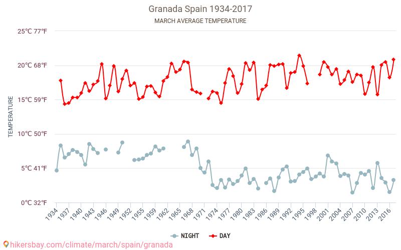 Granada - Schimbările climatice 1934 - 2017 Temperatura medie în Granada ani. Meteo medii în Martie. hikersbay.com