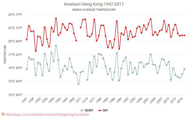 Kowloon - Klimaendringer 1947 - 2017 Gjennomsnittstemperaturen i Kowloon gjennom årene. Gjennomsnittlige været i Mars. hikersbay.com