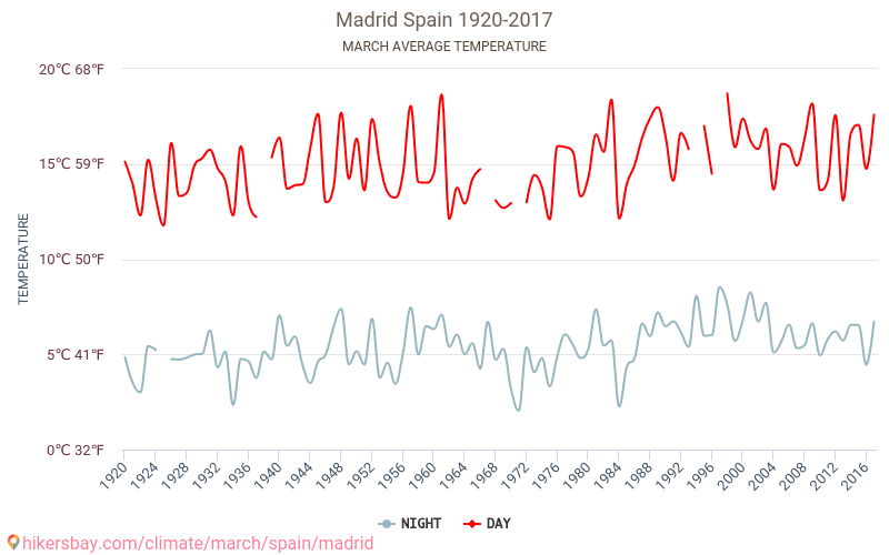 Madrid - Klimatické změny 1920 - 2017 Průměrná teplota v Madrid v letech. Průměrné počasí v Březen. hikersbay.com