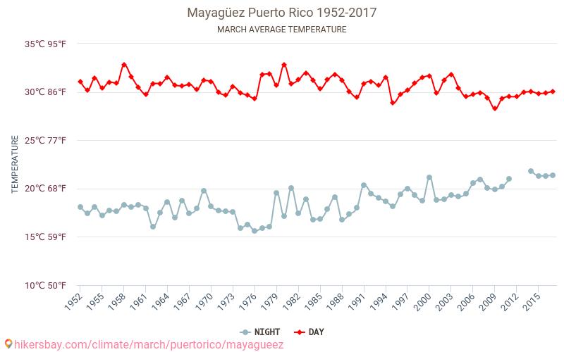 Mayagüez - Klimaendringer 1952 - 2017 Gjennomsnittstemperaturen i Mayagüez gjennom årene. Gjennomsnittlige været i Mars. hikersbay.com