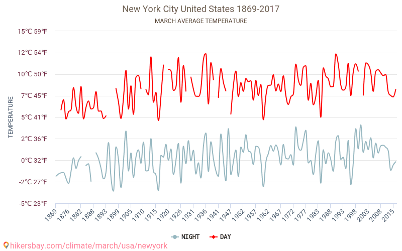 New York City - Climate change 1869 - 2017 Average temperature in New York City over the years. Average Weather in March. hikersbay.com