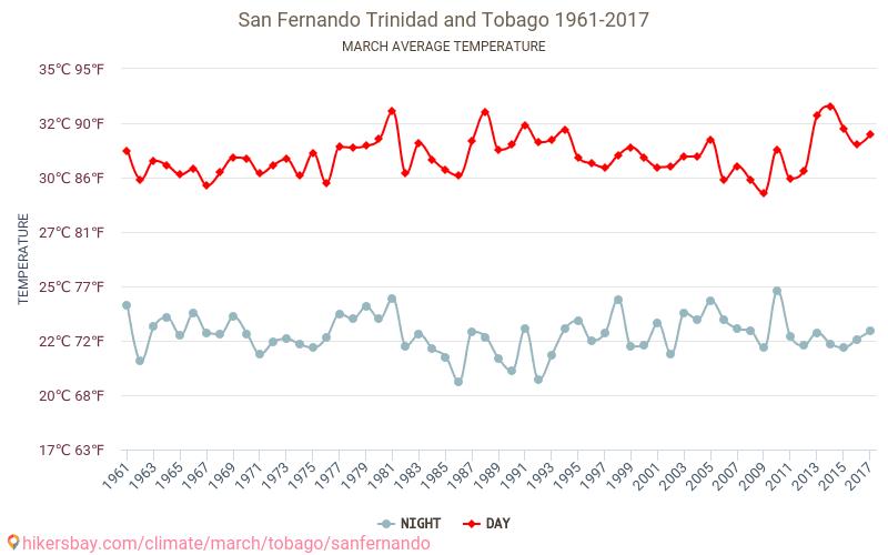 San Fernando - Klimawandel- 1961 - 2017 Durchschnittliche Temperatur im San Fernando im Laufe der Jahre. Durchschnittliche Wetter in März. hikersbay.com