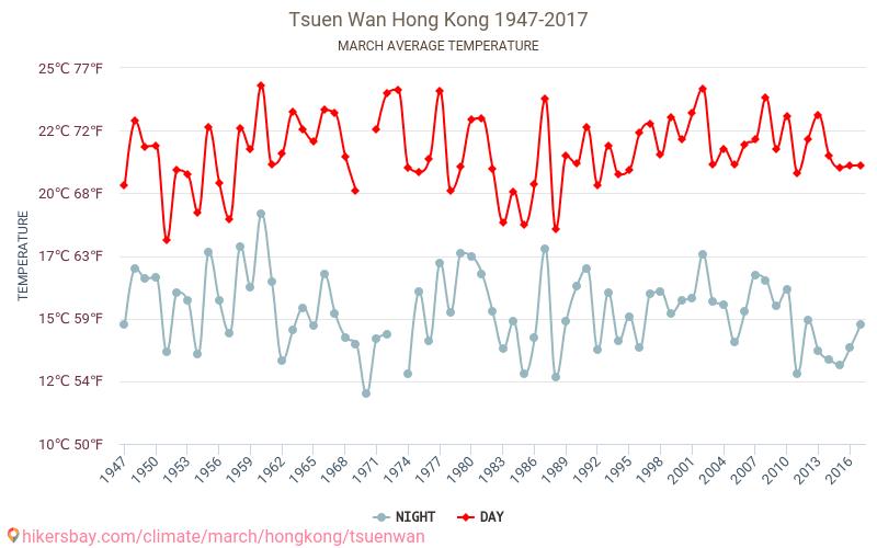 Tsuen Wan - Klimaændringer 1947 - 2017 Gennemsnitstemperatur i Tsuen Wan gennem årene. Gennemsnitlige vejr i Marts. hikersbay.com