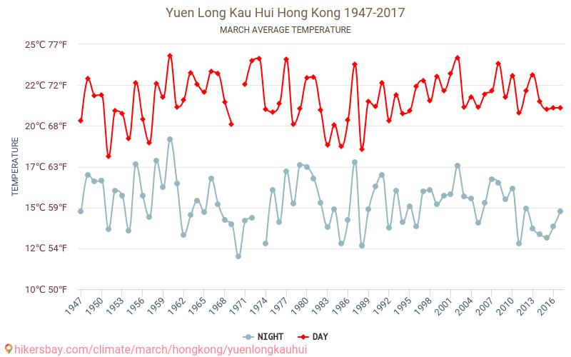 Yuen Long Kau Hui - Cambiamento climatico 1947 - 2017 Temperatura media in Yuen Long Kau Hui nel corso degli anni. Tempo medio a a marzo. hikersbay.com
