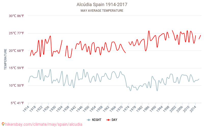 Alcúdia - Éghajlat-változási 1914 - 2017 Alcúdia Átlagos hőmérséklete az évek során. Átlagos Időjárás Május. hikersbay.com