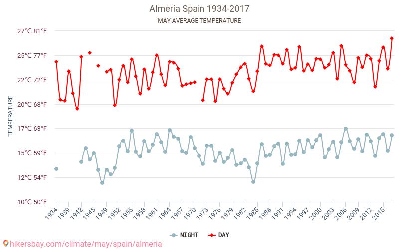 Almería - Klimatförändringarna 1934 - 2017 Medeltemperaturen i Almería under åren. Genomsnittliga vädret i Maj. hikersbay.com