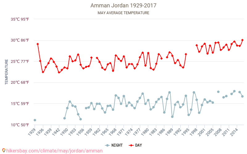 Amman - Climate change 1929 - 2017 Average temperature in Amman over the years. Average Weather in May. hikersbay.com