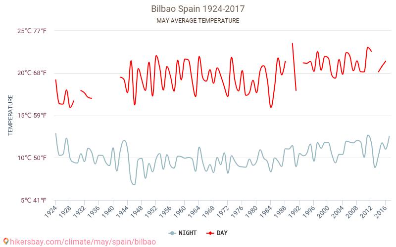 Bilbao - Klimaændringer 1924 - 2017 Gennemsnitstemperatur i Bilbao gennem årene. Gennemsnitlige vejr i Maj. hikersbay.com