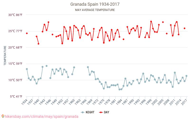 Granada - Biến đổi khí hậu 1934 - 2017 Nhiệt độ trung bình ở Granada trong những năm qua. Thời tiết trung bình ở có thể. hikersbay.com