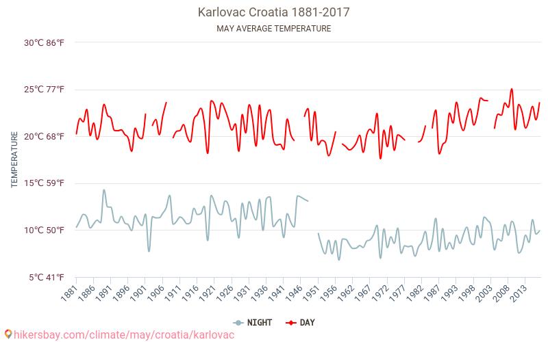 Karlovac - Le changement climatique 1881 - 2017 Température moyenne en Karlovac au fil des ans. Conditions météorologiques moyennes en Peut. hikersbay.com