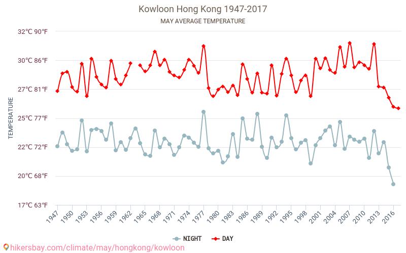 Kowloon - İklim değişikliği 1947 - 2017 Yıl boyunca ortalama sıcaklık Kowloon içinde. Ortalama hava Mayıs içinde. hikersbay.com