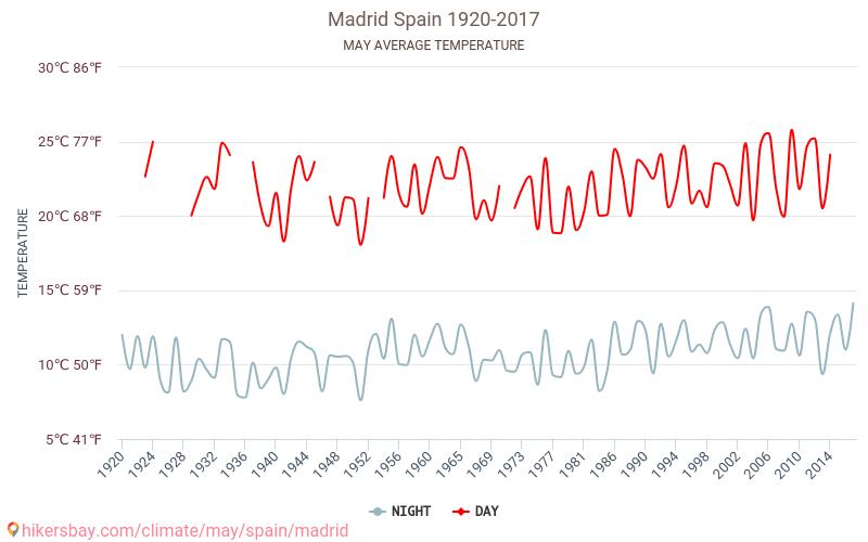 مدريد - تغير المناخ 1920 - 2017 يبلغ متوسط درجة الحرارة في مدريد على مر السنين. متوسط حالة الطقس في مايو. hikersbay.com