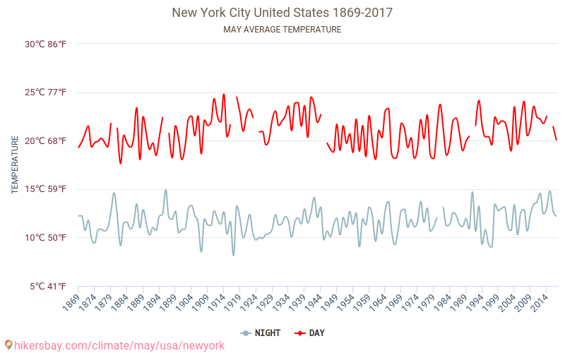 New York City - Climate change 1869 - 2017 Average temperature in New York City over the years. Average Weather in May. hikersbay.com