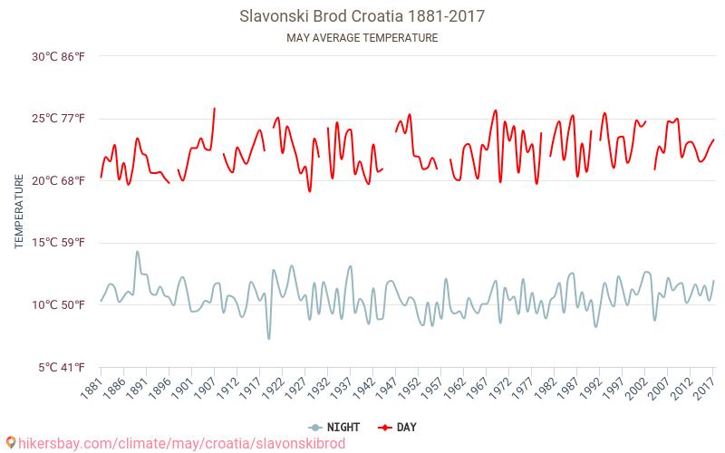 Σλαβόνσκι Μπροντ - Κλιματική αλλαγή 1881 - 2017 Μέση θερμοκρασία στο Σλαβόνσκι Μπροντ τα τελευταία χρόνια. Μέση καιρού Μάιος. hikersbay.com