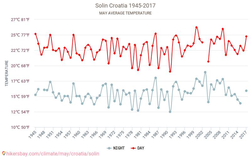 Solin - El cambio climático 1945 - 2017 Temperatura media en Solin sobre los años. Tiempo promedio en Mayo. hikersbay.com