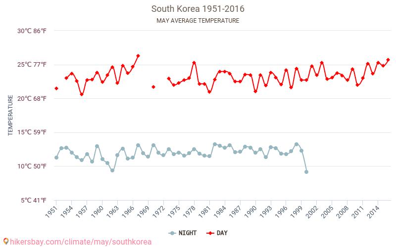 Dél-Korea - Éghajlat-változási 1951 - 2016 Dél-Korea Átlagos hőmérséklete az évek során. Átlagos Időjárás Május. hikersbay.com