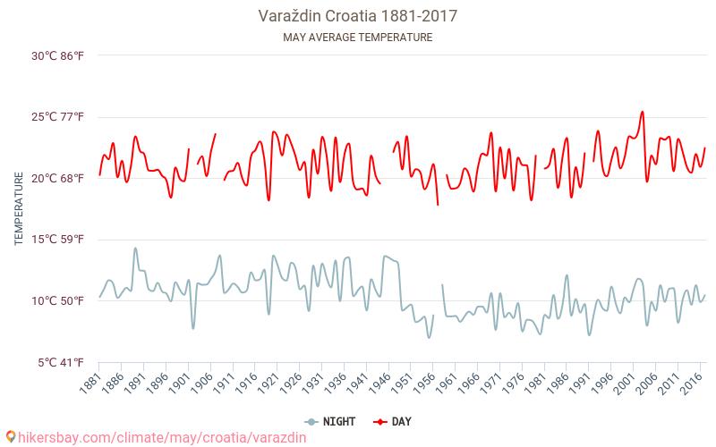 Varaždin - Schimbările climatice 1881 - 2017 Temperatura medie în Varaždin ani. Meteo medii în Mai. hikersbay.com