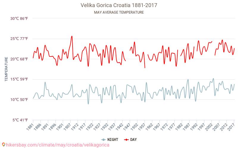 Velika Gorica - Klimawandel- 1881 - 2017 Durchschnittliche Temperatur im Velika Gorica im Laufe der Jahre. Durchschnittliche Wetter in Mai. hikersbay.com