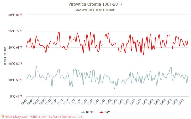 Virovitica - Klimaændringer 1881 - 2017 Gennemsnitstemperatur i Virovitica gennem årene. Gennemsnitlige vejr i Maj. hikersbay.com
